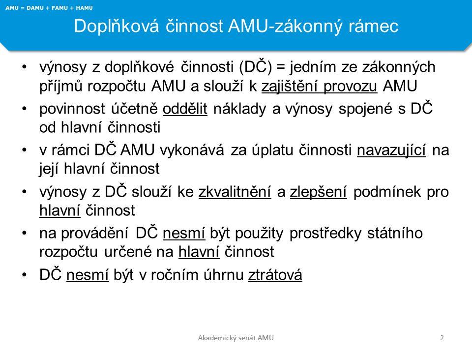 Doplňková činnost AMU-zákonný rámec 2Akademický senát AMU výnosy z doplňkové činnosti (DČ) = jedním ze zákonných příjmů rozpočtu AMU a slouží k zajištění provozu AMU povinnost účetně oddělit náklady a výnosy spojené s DČ od hlavní činnosti v rámci DČ AMU vykonává za úplatu činnosti navazující na její hlavní činnost výnosy z DČ slouží ke zkvalitnění a zlepšení podmínek pro hlavní činnost na provádění DČ nesmí být použity prostředky státního rozpočtu určené na hlavní činnost DČ nesmí být v ročním úhrnu ztrátová