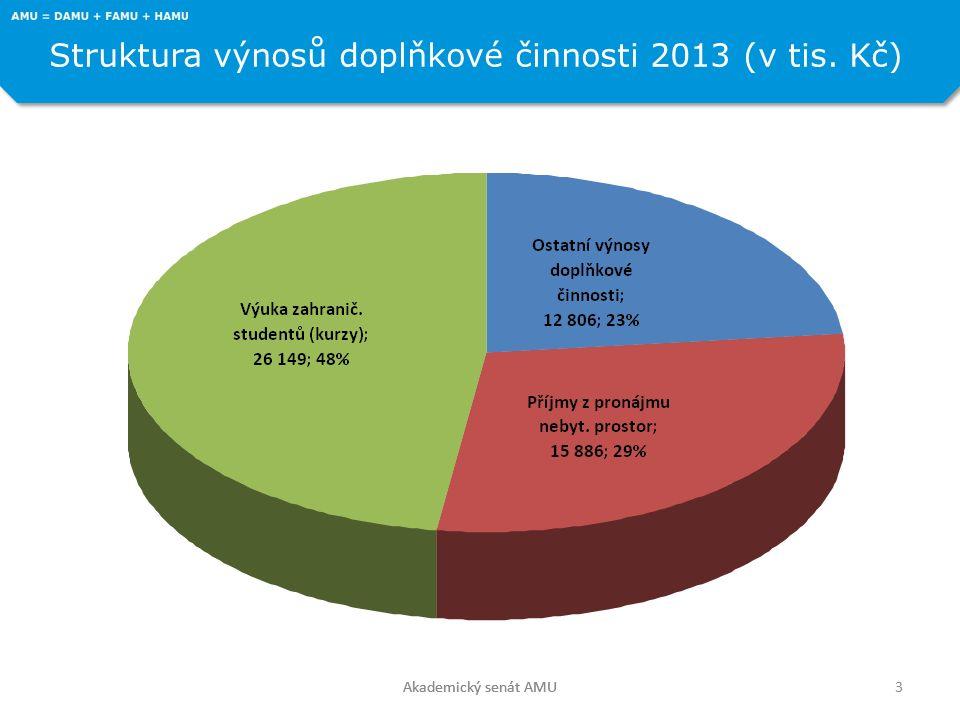 Akademický senát AMU Struktura výnosů doplňkové činnosti 2013 (v tis. Kč) 3Akademický senát AMU