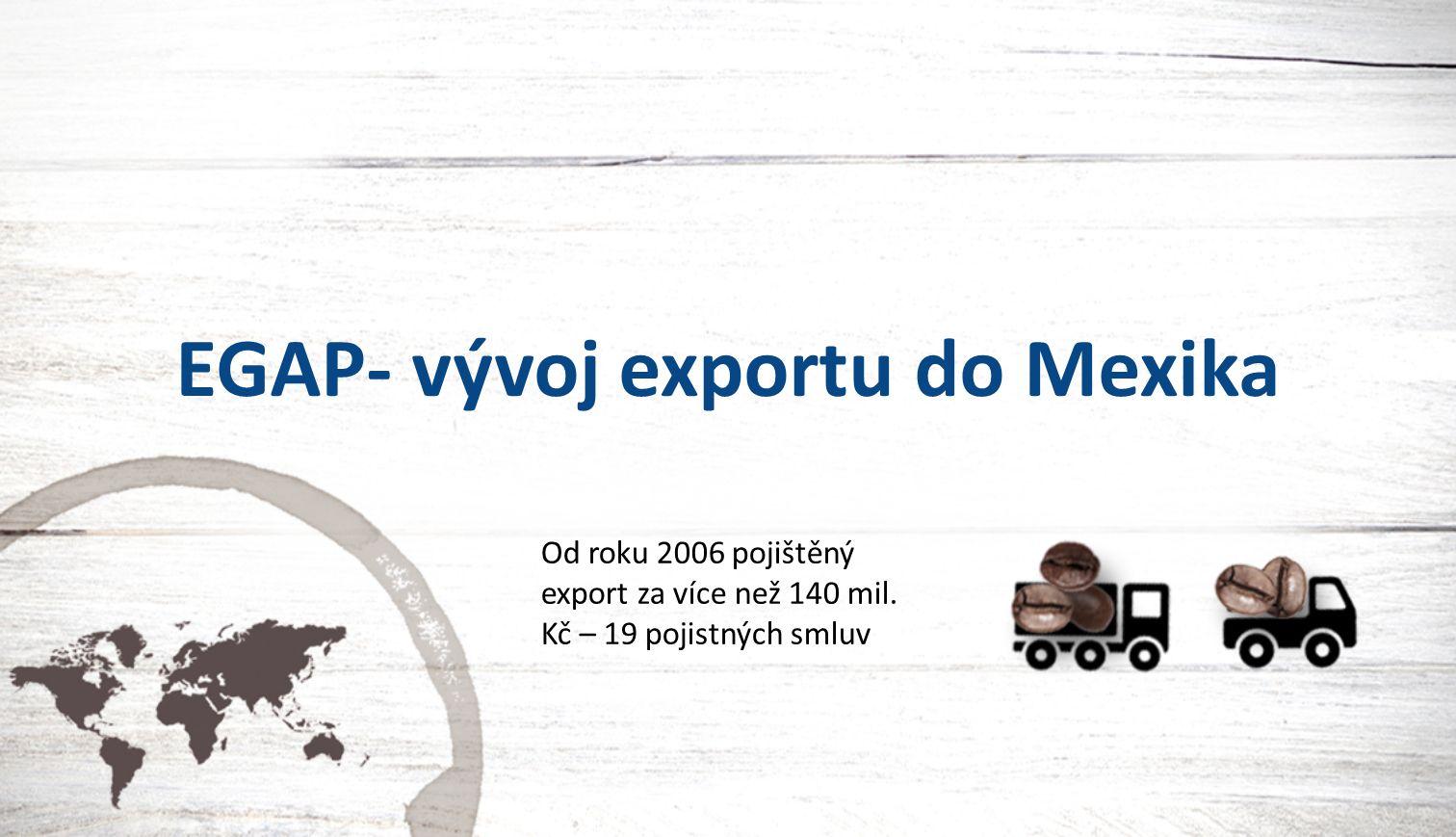 EGAP- vývoj exportu do Mexika Od roku 2006 pojištěný export za více než 140 mil.