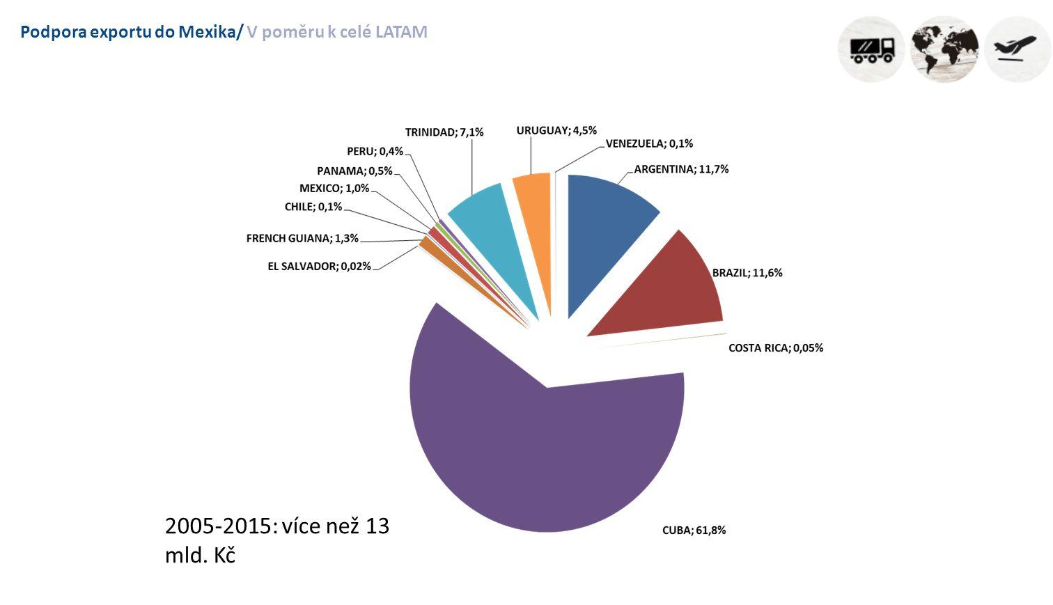 Podpora exportu do Mexika/V poměru k celé LATAM 2005-2015: více než 13 mld. Kč