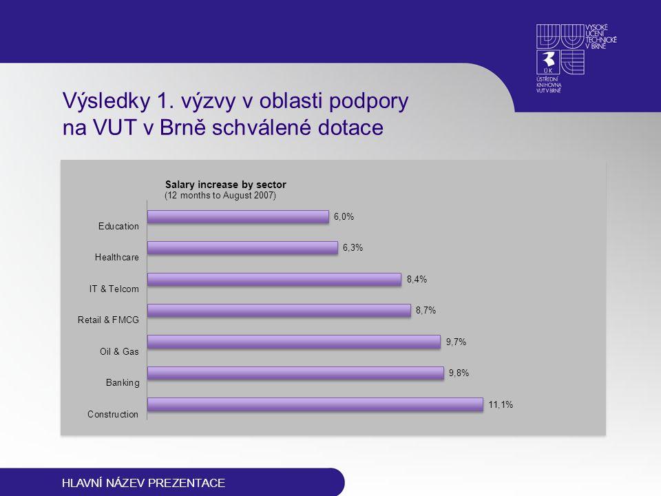 HLAVNÍ NÁZEV PREZENTACE Výsledky 1. výzvy v oblasti podpory na VUT v Brně schválené dotace