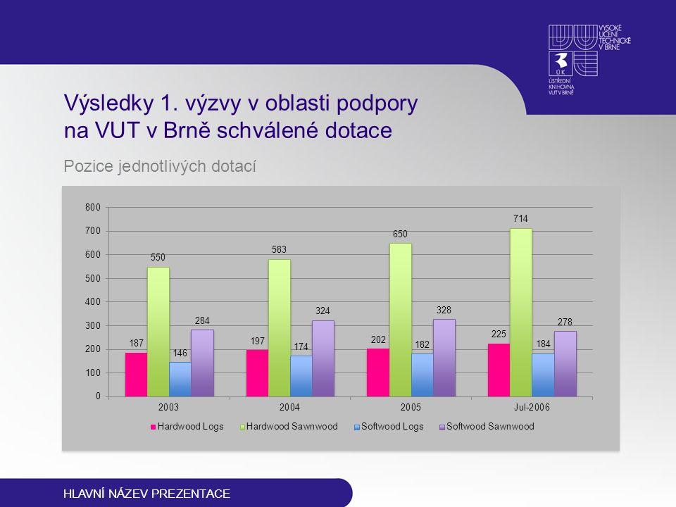 HLAVNÍ NÁZEV PREZENTACE Výsledky 1. výzvy v oblasti podpory na VUT v Brně schválené dotace Pozice jednotlivých dotací