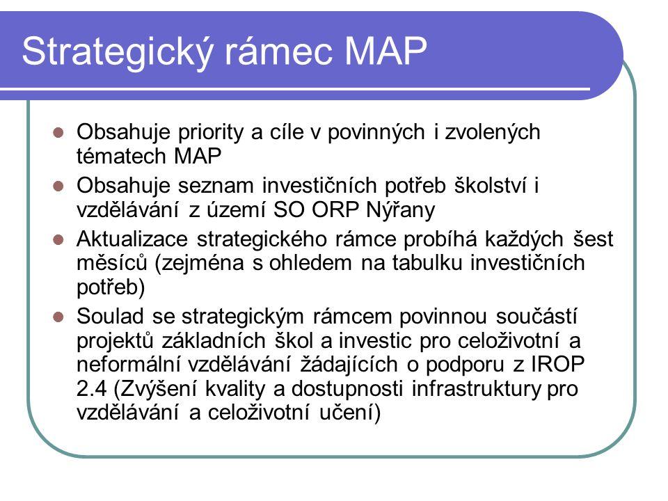 Strategický rámec MAP Obsahuje priority a cíle v povinných i zvolených tématech MAP Obsahuje seznam investičních potřeb školství i vzdělávání z území SO ORP Nýřany Aktualizace strategického rámce probíhá každých šest měsíců (zejména s ohledem na tabulku investičních potřeb) Soulad se strategickým rámcem povinnou součástí projektů základních škol a investic pro celoživotní a neformální vzdělávání žádajících o podporu z IROP 2.4 (Zvýšení kvality a dostupnosti infrastruktury pro vzdělávání a celoživotní učení)