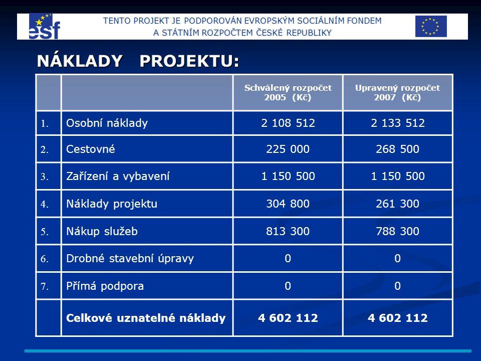 NÁKLADY PROJEKTU: Schválený rozpočet 2005 (Kč) Upravený rozpočet 2007 (Kč) 1.