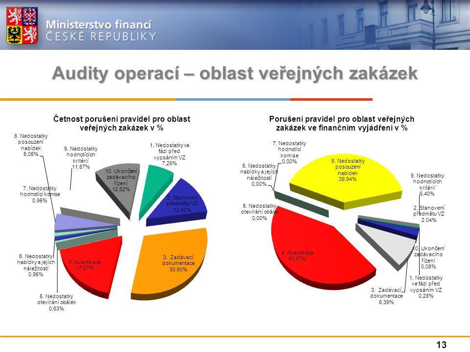 Audity operací – oblast veřejných zakázek 13