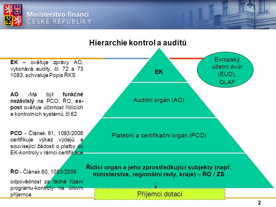Hierarchie kontrol a auditů Evropský účetní dvůr (EÚD), OLAF Příjemci dotací EK – ověřuje zprávy AO, vykonává audity, čl. 72 a 73 1083, schvaluje Popi