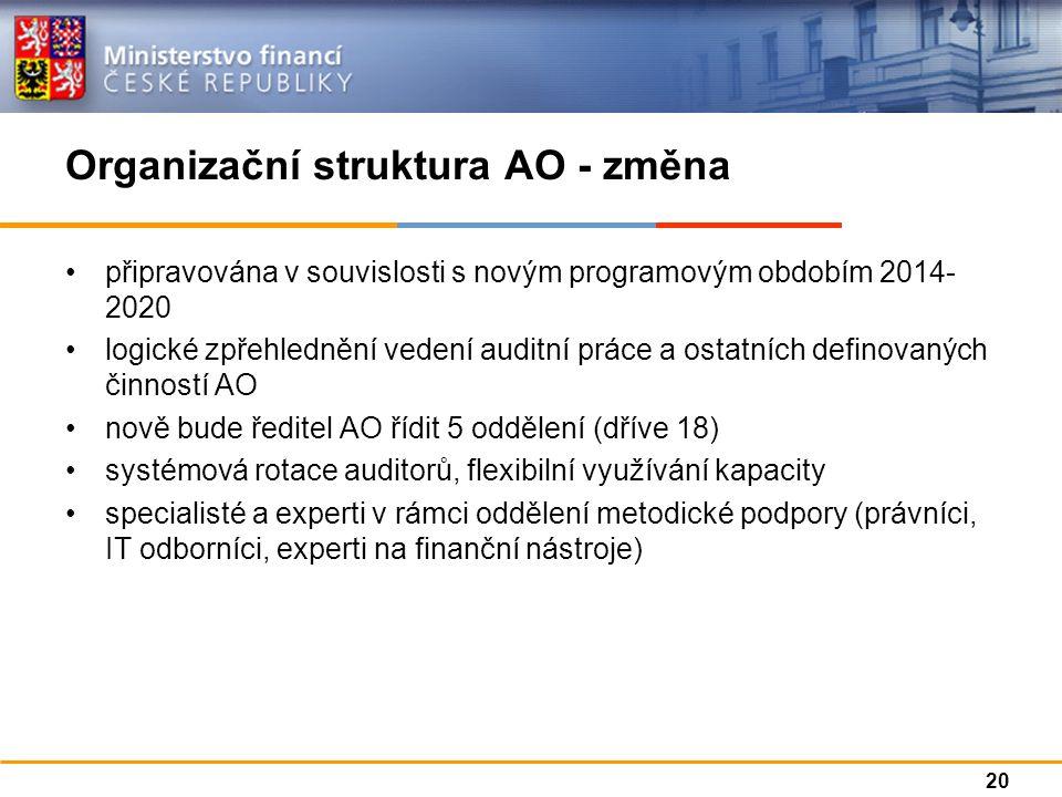 Organizační struktura AO - změna připravována v souvislosti s novým programovým obdobím 2014- 2020 logické zpřehlednění vedení auditní práce a ostatních definovaných činností AO nově bude ředitel AO řídit 5 oddělení (dříve 18) systémová rotace auditorů, flexibilní využívání kapacity specialisté a experti v rámci oddělení metodické podpory (právníci, IT odborníci, experti na finanční nástroje) 20