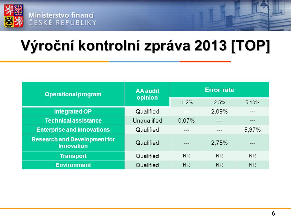 Výroční kontrolní zpráva 2013 [TOP] Operational program AA audit opinion Error rate <=2% 2-5% 5-10% Integrated OPQualified---2,09% --- Technical assistanceUnqualified0,07%--- Enterprise and innovationsQualified--- 5,37% Research and Development for Innovation Qualified---2,75%--- TransportQualified NR EnvironmentQualified NR 6
