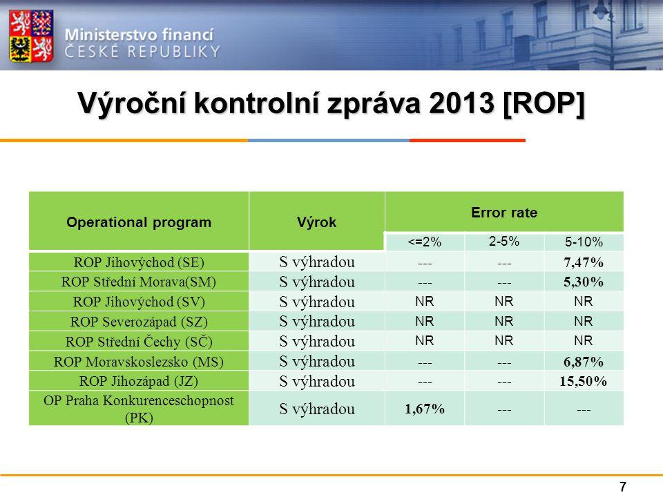 Výroční kontrolní zpráva 2013 [ROP] Operational programVýrok Error rate <=2% 2-5% 5-10% ROP Jihovýchod (SE) S výhradou --- 7,47% ROP Střední Morava(SM) S výhradou --- 5,30% ROP Jihovýchod (SV) S výhradou NR ROP Severozápad (SZ) S výhradou NR ROP Střední Čechy (SČ) S výhradou NR ROP Moravskoslezsko (MS) S výhradou --- 6,87% ROP Jihozápad (JZ) S výhradou --- 15,50% OP Praha Konkurenceschopnost (PK) S výhradou 1,67%--- 7