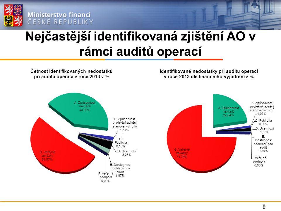 Nejčastější identifikovaná zjištění AO v rámci auditů operací 9