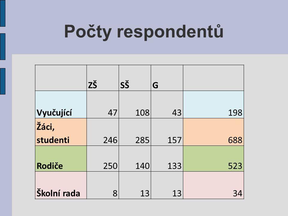 Počty respondentů ZŠSŠG Vyučující4710843198 Žáci, studenti246285157688 Rodiče250140133523 Školní rada813 34
