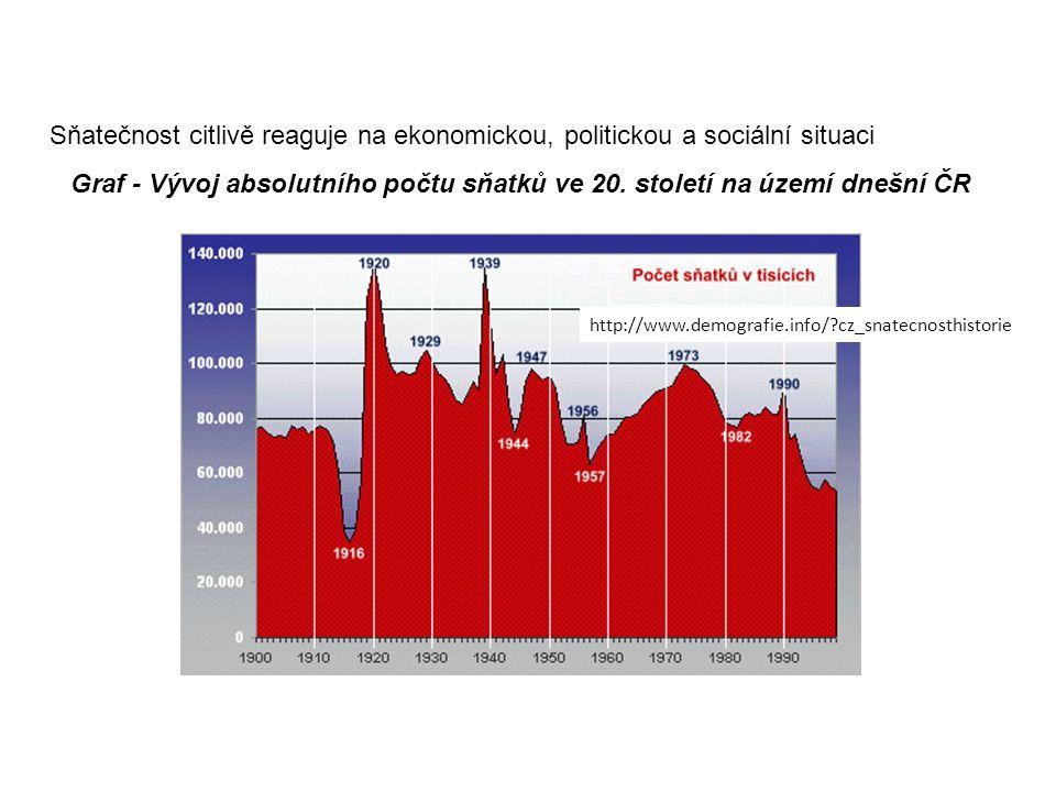 Sňatečnost citlivě reaguje na ekonomickou, politickou a sociální situaci Graf - Vývoj absolutního počtu sňatků ve 20.