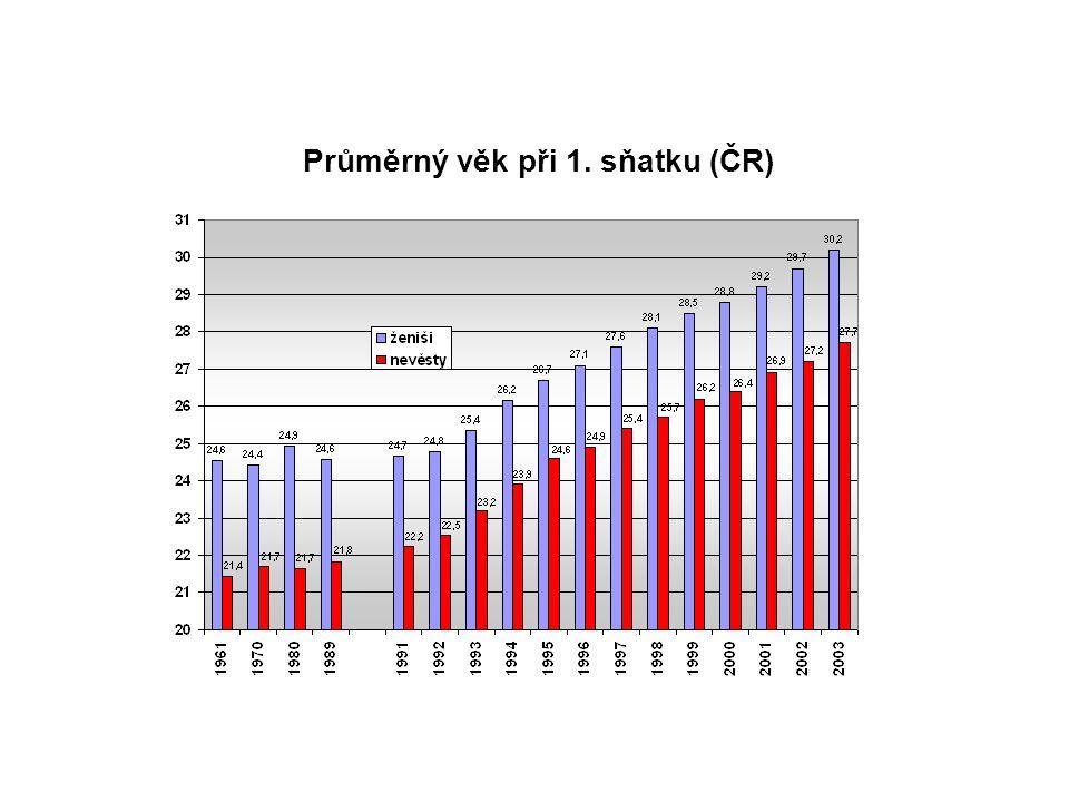Průměrný věk při 1. sňatku (ČR)