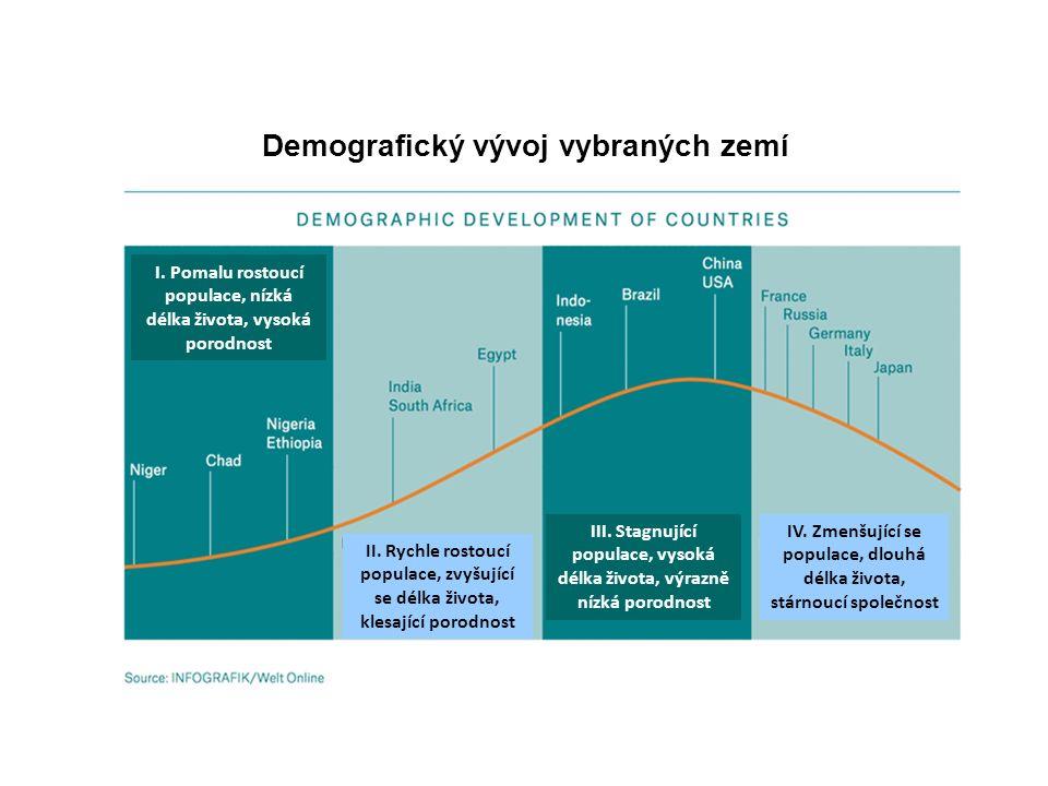Demografický vývoj vybraných zemí II.
