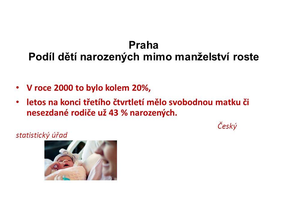 Praha Podíl dětí narozených mimo manželství roste V roce 2000 to bylo kolem 20%, letos na konci třetího čtvrtletí mělo svobodnou matku či nesezdané rodiče už 43 % narozených.