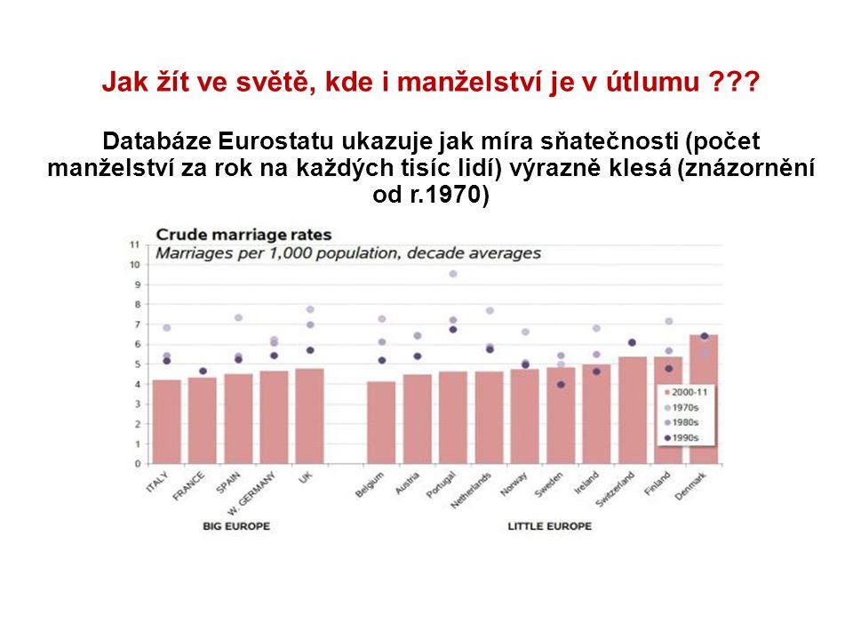 Z průzkumu vyplývá, že 87% populace žije v zemích, kde klesá výskyt manželství.