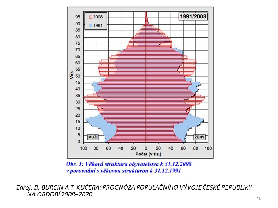 Zdroj: B. BURCIN A T. KUČERA: PROGNÓZA POPULAČNÍHO VÝVOJE ČESKÉ REPUBLIKY NA OBDOBÍ 2008–2070 10
