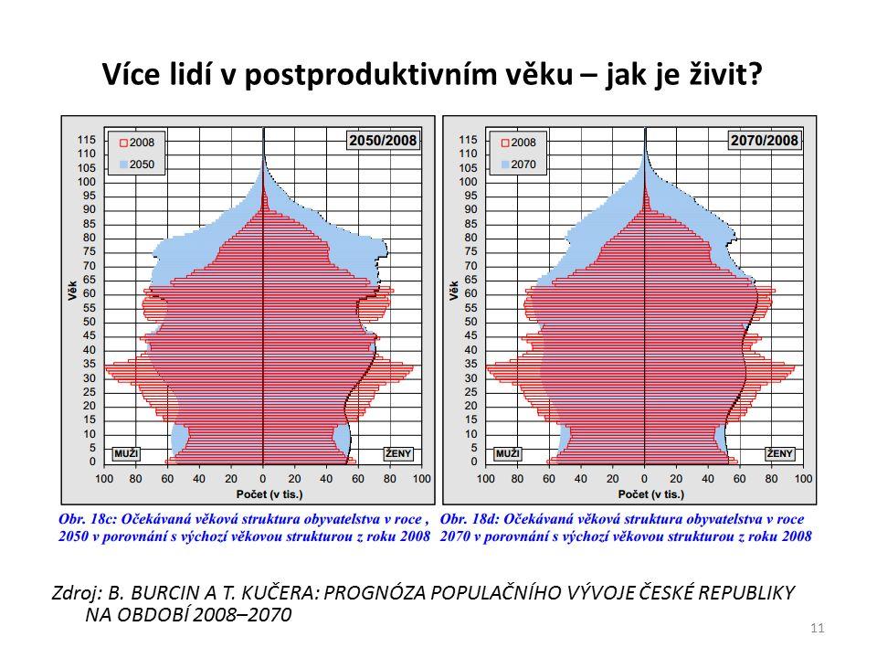 Více lidí v postproduktivním věku – jak je živit? Zdroj: B. BURCIN A T. KUČERA: PROGNÓZA POPULAČNÍHO VÝVOJE ČESKÉ REPUBLIKY NA OBDOBÍ 2008–2070 11
