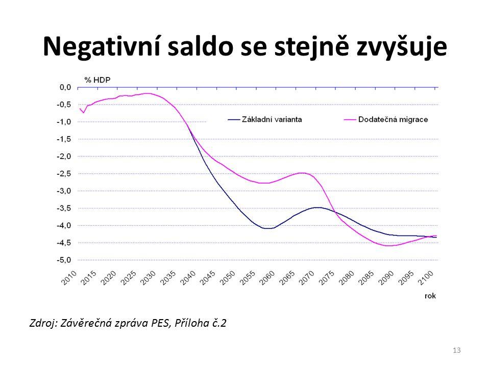Negativní saldo se stejně zvyšuje Zdroj: Závěrečná zpráva PES, Příloha č.2 13