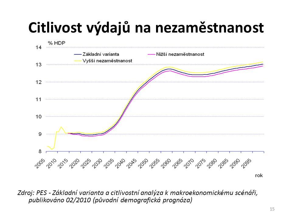 Citlivost výdajů na nezaměstnanost Zdroj: PES - Základní varianta a citlivostní analýza k makroekonomickému scénáři, publikováno 02/2010 (původní demografická prognóza) 15