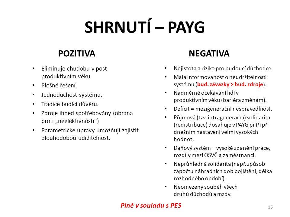 SHRNUTÍ – PAYG POZITIVA Eliminuje chudobu v post- produktivním věku Plošné řešení. Jednoduchost systému. Tradice budící důvěru. Zdroje ihned spotřebov