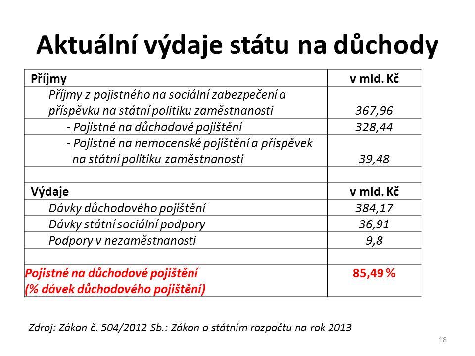 Aktuální výdaje státu na důchody Zdroj: Zákon č. 504/2012 Sb.: Zákon o státním rozpočtu na rok 2013 Příjmyv mld. Kč Příjmy z pojistného na sociální za