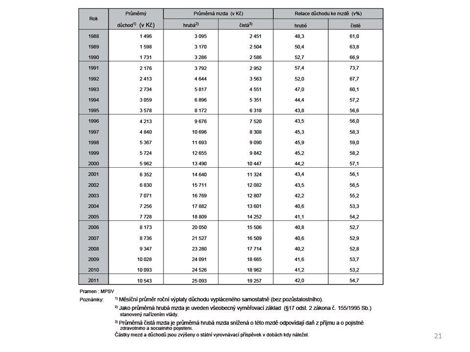 Aktuální počty důchodců 21