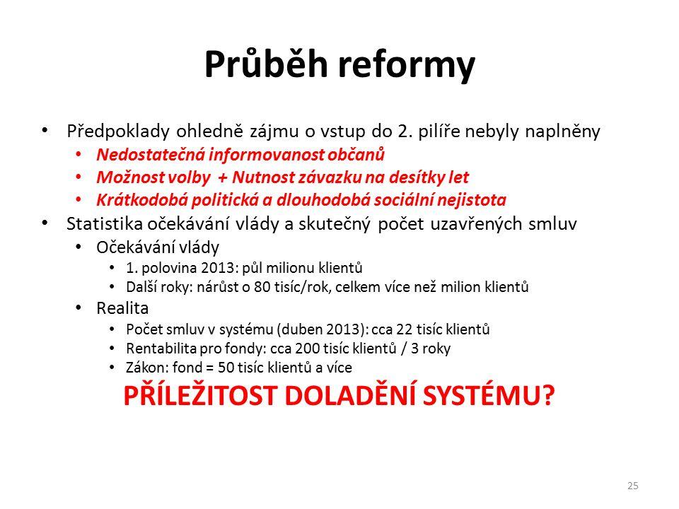 Průběh reformy Předpoklady ohledně zájmu o vstup do 2. pilíře nebyly naplněny Nedostatečná informovanost občanů Možnost volby + Nutnost závazku na des