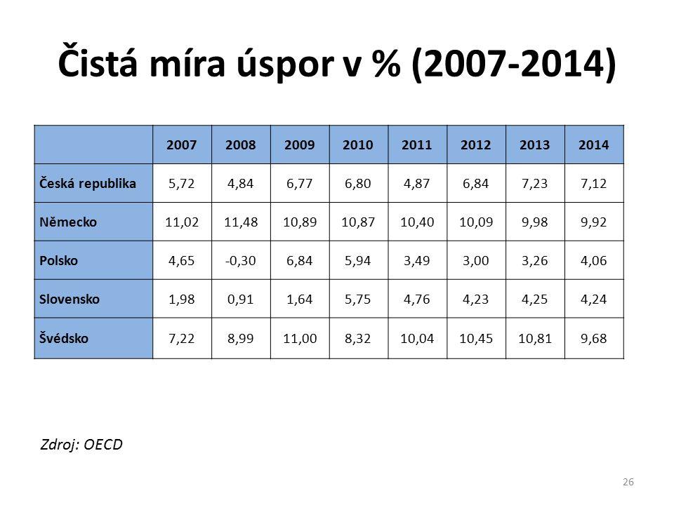 Čistá míra úspor v % (2007-2014) Zdroj: OECD 20072008200920102011201220132014 Česká republika5,724,846,776,804,876,847,237,12 Německo11,0211,4810,8910