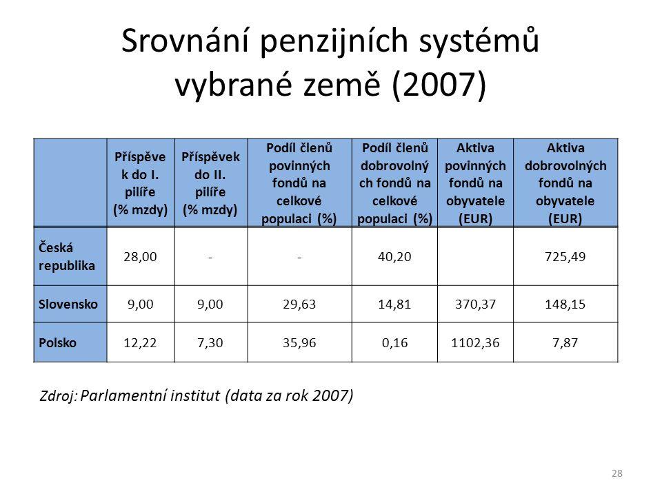 Srovnání penzijních systémů vybrané země (2007) Zdroj: Parlamentní institut (data za rok 2007) Příspěve k do I. pilíře (% mzdy) Příspěvek do II. pilíř