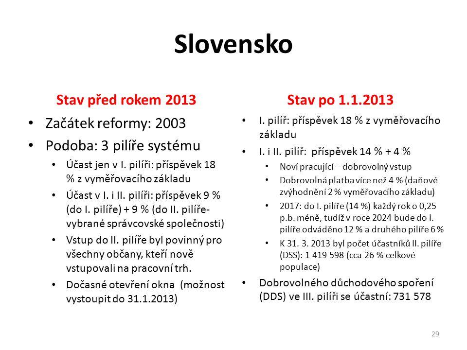 Slovensko Stav před rokem 2013 Začátek reformy: 2003 Podoba: 3 pilíře systému Účast jen v I. pilíři: příspěvek 18 % z vyměřovacího základu Účast v I.