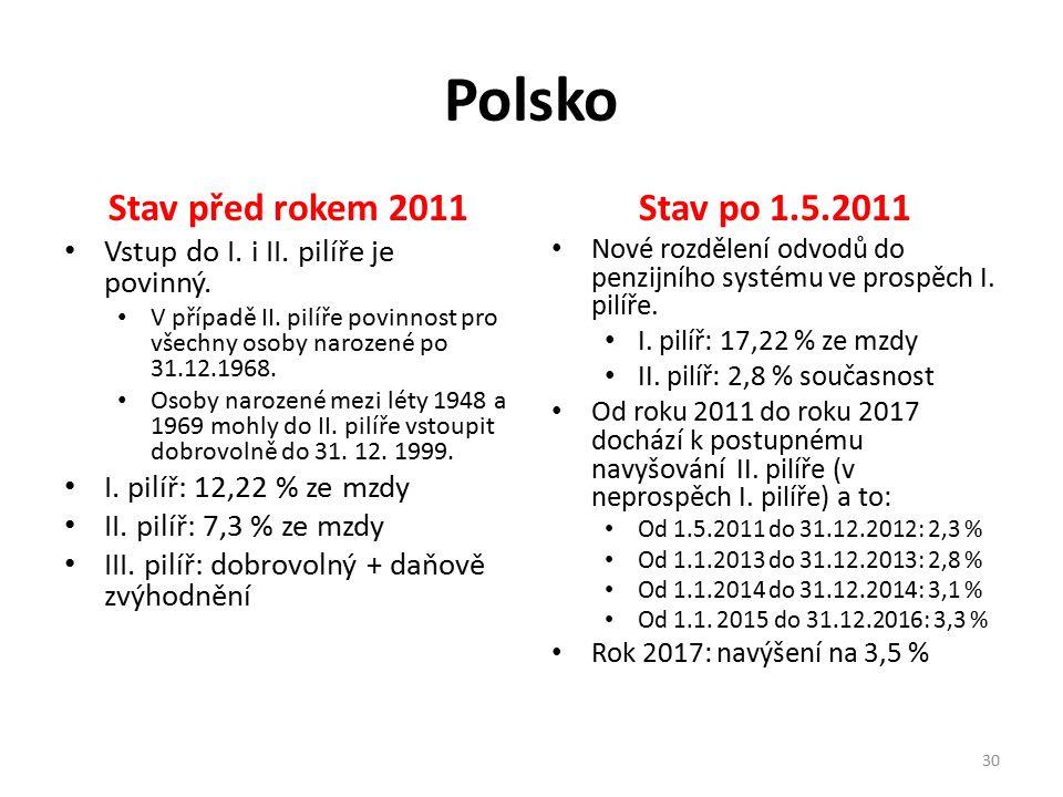 Polsko Stav před rokem 2011 Vstup do I. i II. pilíře je povinný. V případě II. pilíře povinnost pro všechny osoby narozené po 31.12.1968. Osoby naroze