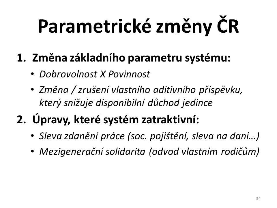 Parametrické změny ČR 1.Změna základního parametru systému: Dobrovolnost X Povinnost Změna / zrušení vlastního aditivního příspěvku, který snižuje disponibilní důchod jedince 2.Úpravy, které systém zatraktivní: Sleva zdanění práce (soc.