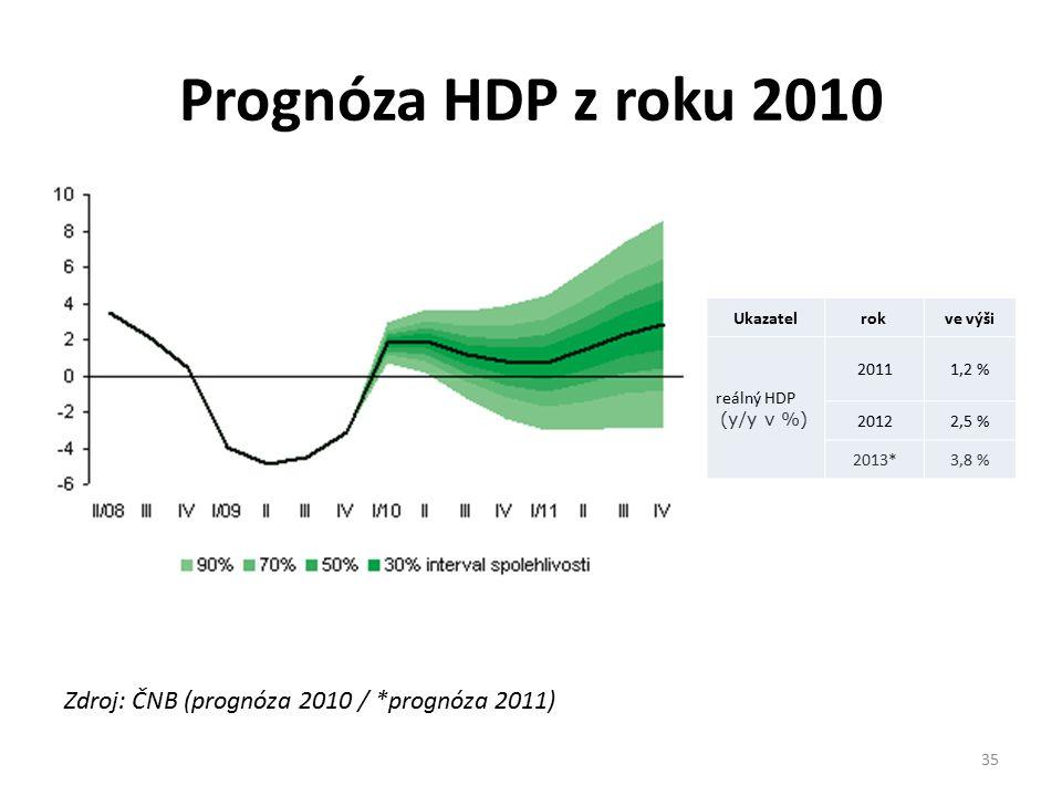 Prognóza HDP z roku 2010 Zdroj: ČNB (prognóza 2010 / *prognóza 2011) Ukazatel rok ve výši reálný HDP (y/y v %) 20111,2 % 20122,5 % 2013*3,8 % 35