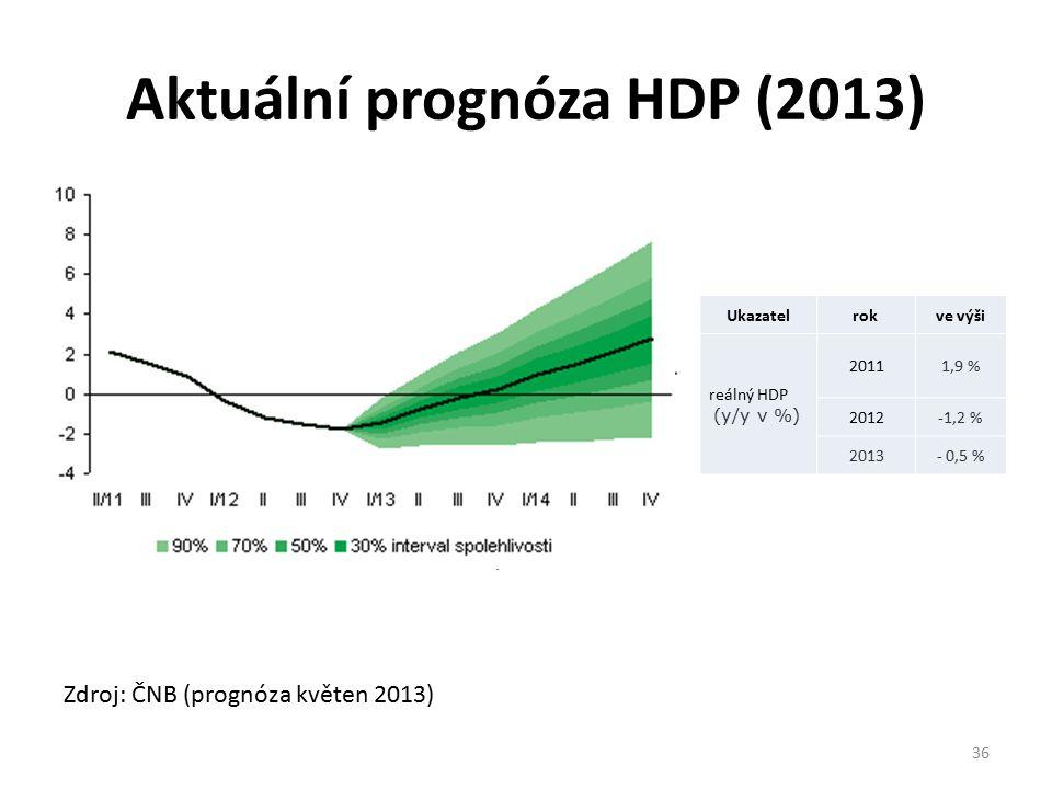 Aktuální prognóza HDP (2013) Zdroj: ČNB (prognóza květen 2013) 36 Ukazatel rok ve výši reálný HDP (y/y v %) 20111,9 % 2012-1,2 % 2013- 0,5 %