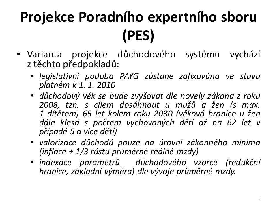 Projekce Poradního expertního sboru (PES) Varianta projekce důchodového systému vychází z těchto předpokladů: legislativní podoba PAYG zůstane zafixov