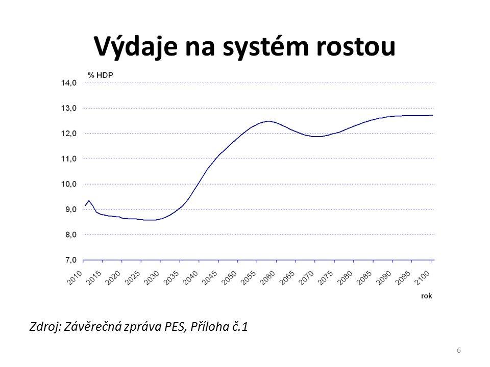 2) Aktuální výdaje státu na důchody