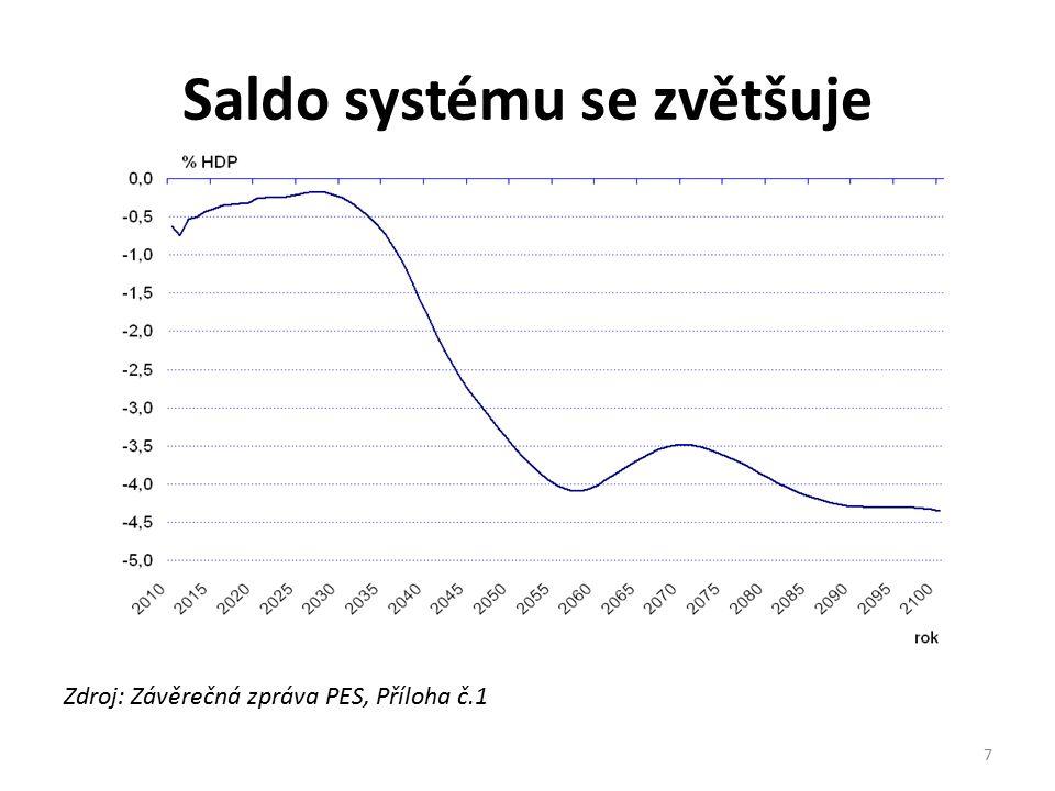 Kumulované saldo = neudržitelný náklad Zdroj: Závěrečná zpráva PES, Příloha č.1 8