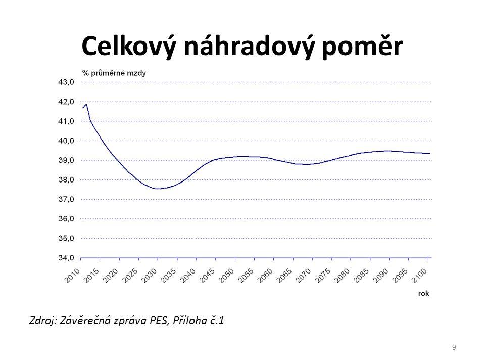Polsko Stav před rokem 2011 Vstup do I.i II. pilíře je povinný.