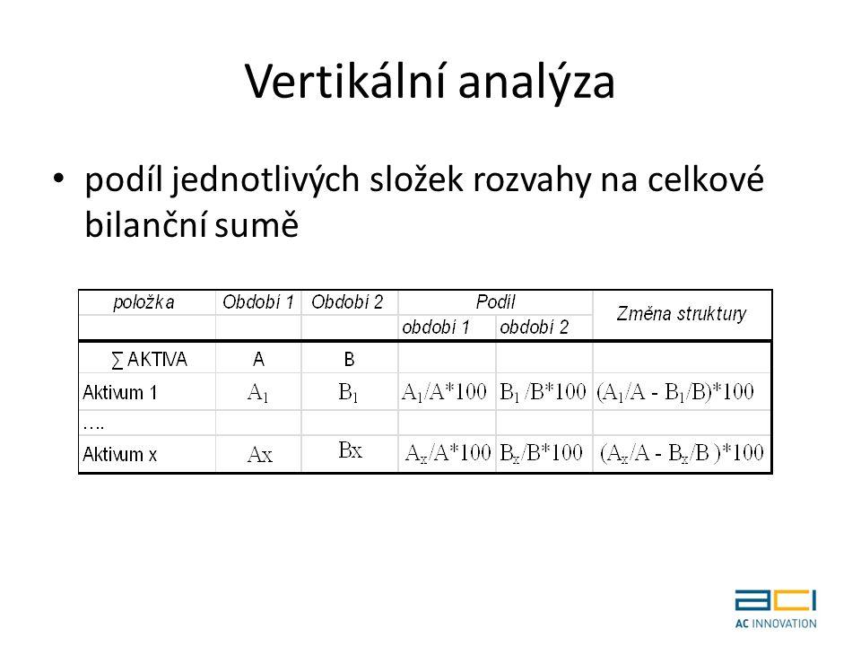 Vertikální analýza podíl jednotlivých složek rozvahy na celkové bilanční sumě