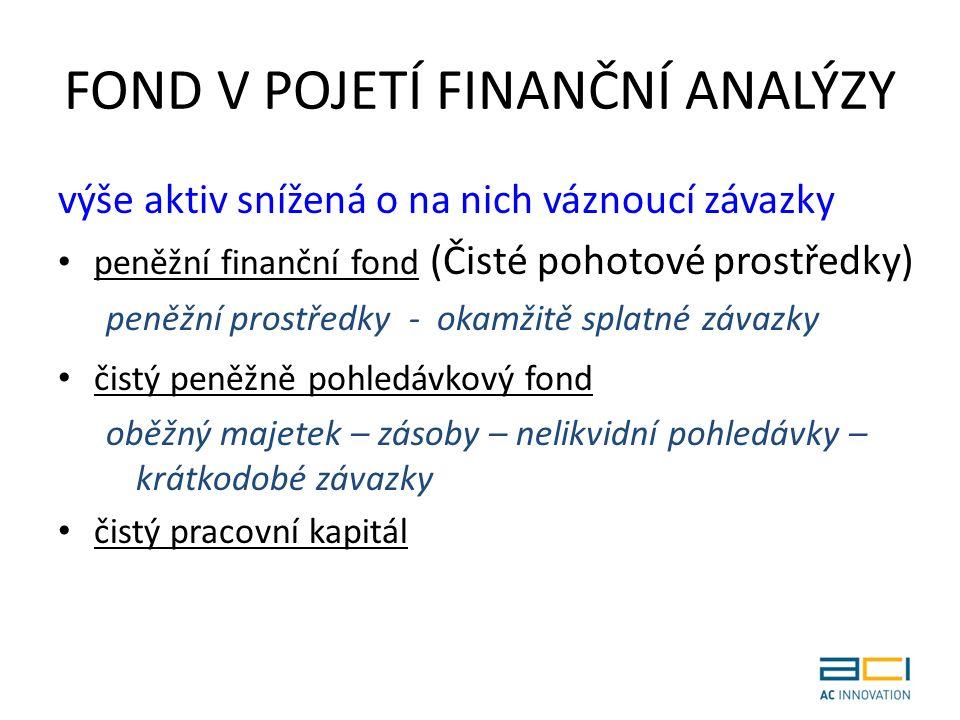 FOND V POJETÍ FINANČNÍ ANALÝZY výše aktiv snížená o na nich váznoucí závazky peněžní finanční fond (Čisté pohotové prostředky) peněžní prostředky - okamžitě splatné závazky čistý peněžně pohledávkový fond oběžný majetek – zásoby – nelikvidní pohledávky – krátkodobé závazky čistý pracovní kapitál