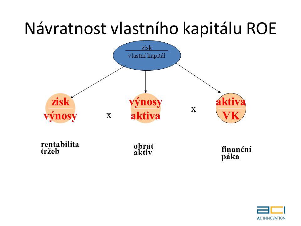Návratnost vlastního kapitálu ROE zisk vlastní kapitál zisk výnosy aktiva VK x x rentabilita tržeb obrat aktiv finanční páka