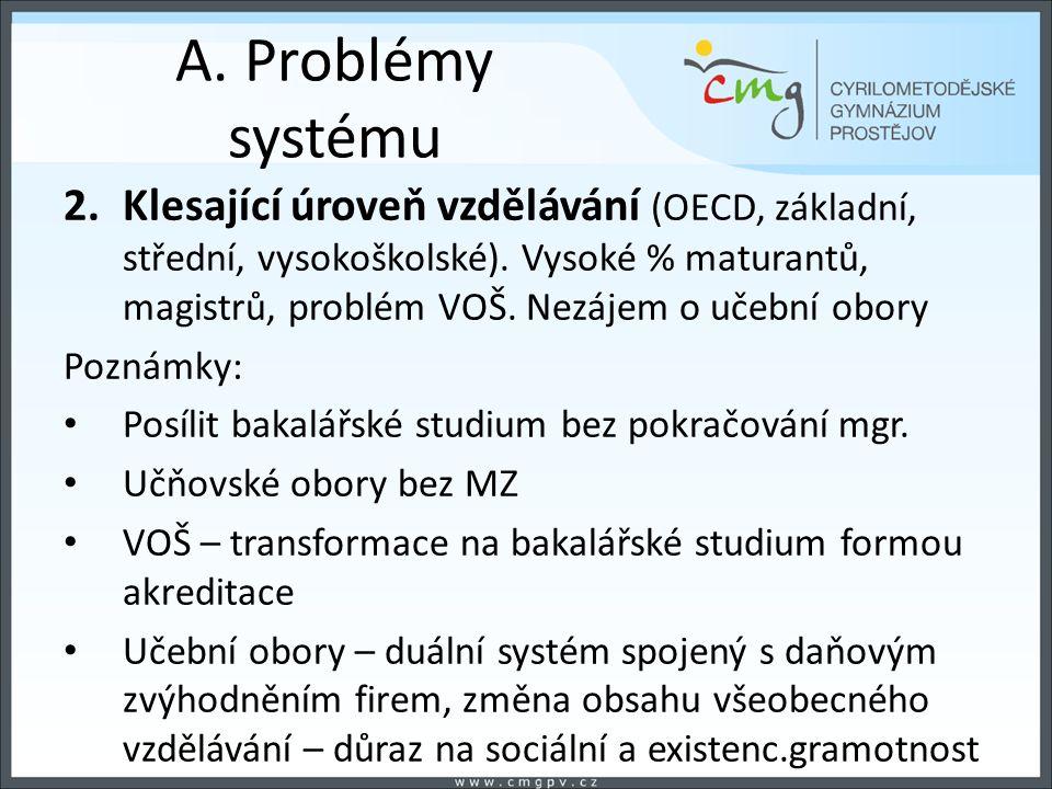 A. Problémy systému 2.Klesající úroveň vzdělávání (OECD, základní, střední, vysokoškolské). Vysoké % maturantů, magistrů, problém VOŠ. Nezájem o učebn