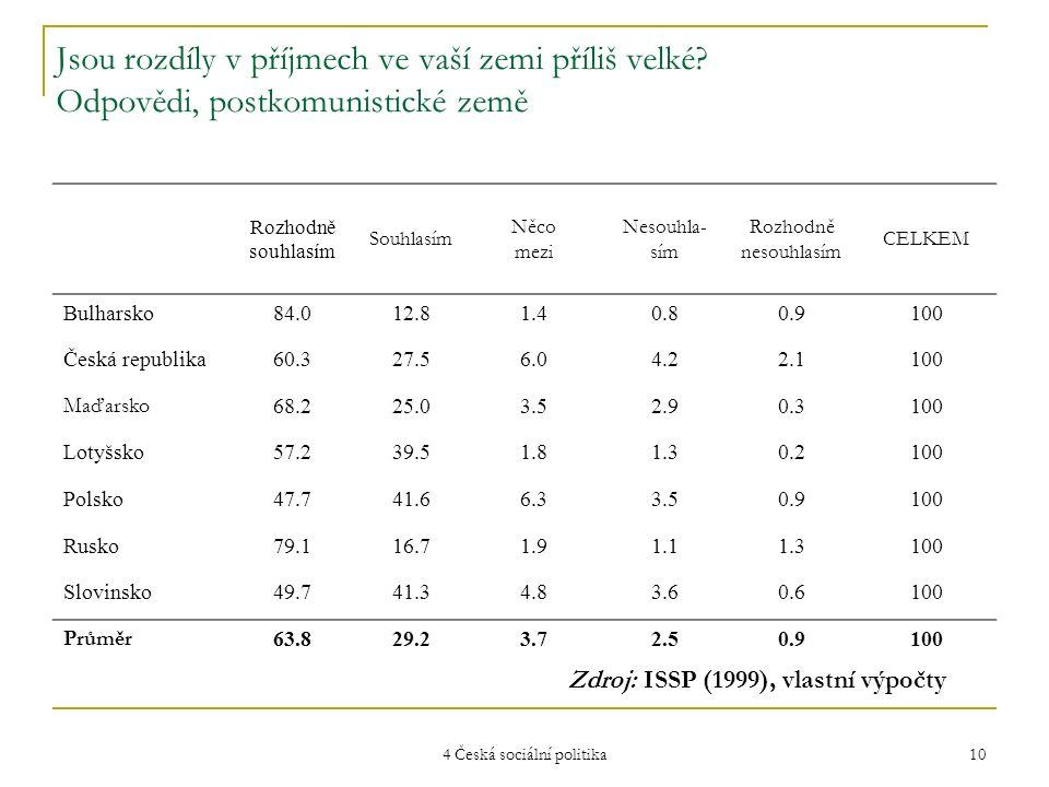 4 Česká sociální politika 10 Jsou rozdíly v příjmech ve vaší zemi příliš velké? Odpovědi, postkomunistické země Rozhodně souhlasím Souhlasím Něco mezi