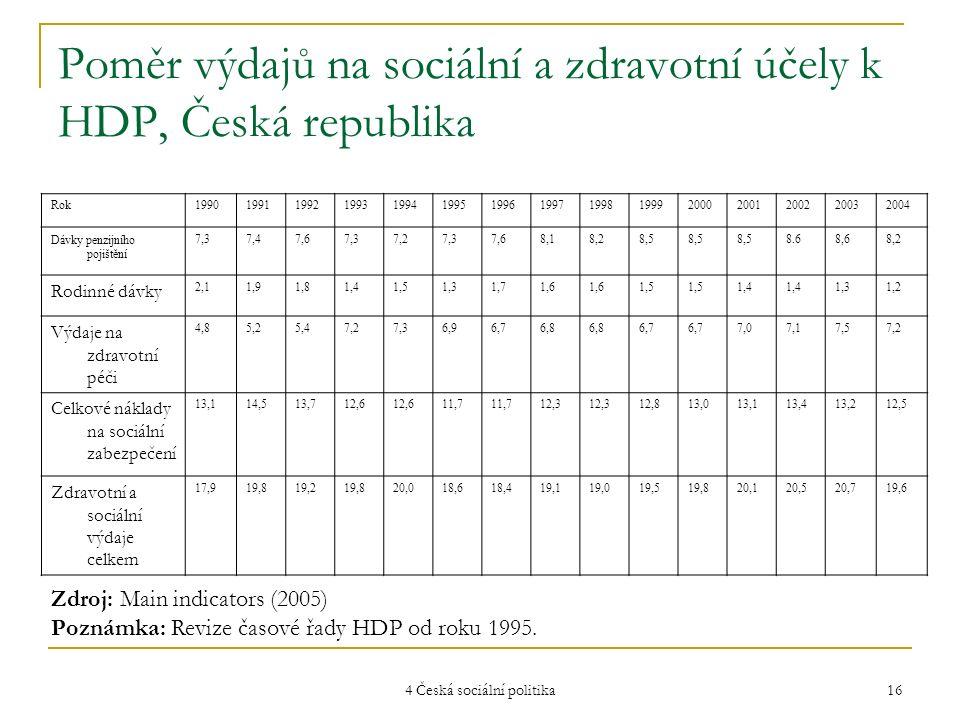4 Česká sociální politika 16 Poměr výdajů na sociální a zdravotní účely k HDP, Česká republika Rok1990199119921993199419951996199719981999200020012002