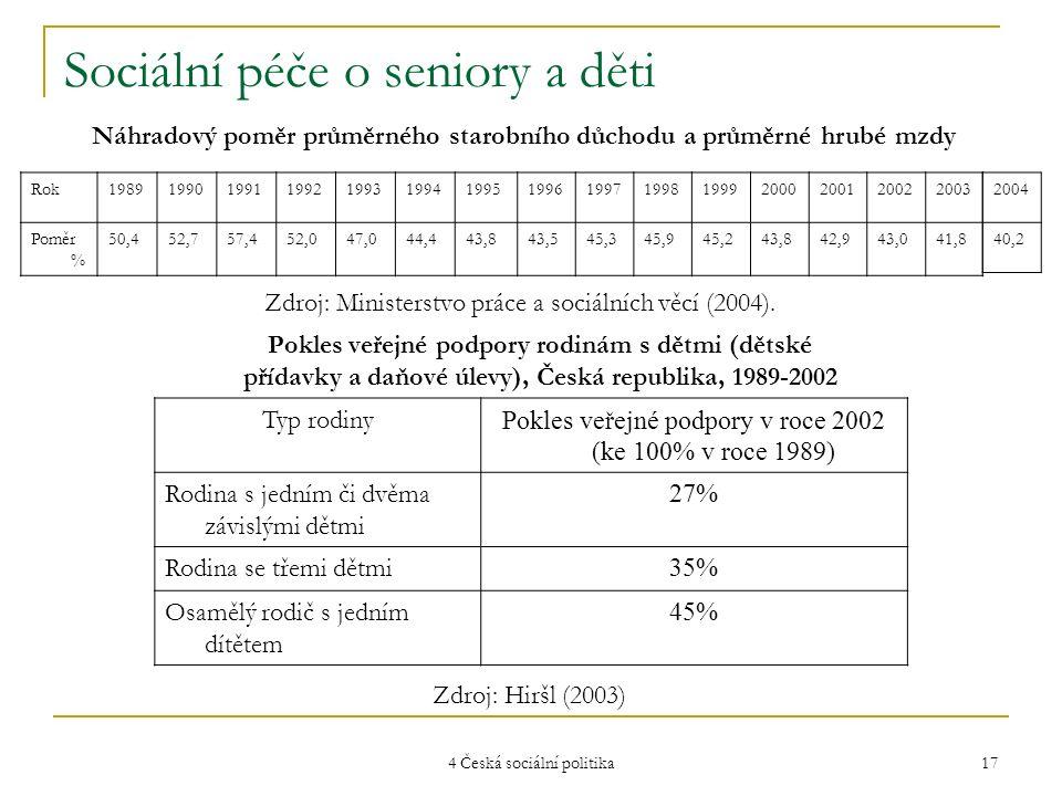 4 Česká sociální politika 17 Sociální péče o seniory a děti Rok198919901991199219931994199519961997199819992000200120022003 Poměr % 50,452,757,452,047,044,443,843,545,345,945,243,842,943,041,8 Náhradový poměr průměrného starobního důchodu a průměrné hrubé mzdy Zdroj: Ministerstvo práce a sociálních věcí (2004).