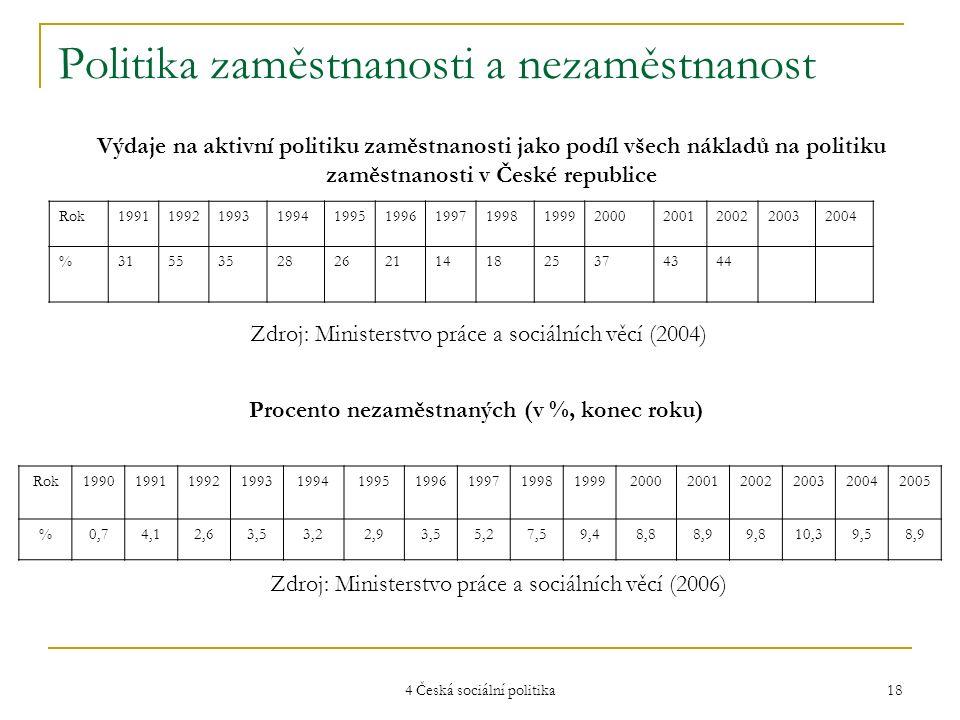 4 Česká sociální politika 18 Politika zaměstnanosti a nezaměstnanost Rok19911992199319941995199619971998199920002001200220032004 %315535282621141825374344 Výdaje na aktivní politiku zaměstnanosti jako podíl všech nákladů na politiku zaměstnanosti v České republice Zdroj: Ministerstvo práce a sociálních věcí (2004) Rok1990199119921993199419951996199719981999200020012002200320042005 %0,74,12,63,53,22,93,55,27,59,48,88,99,810,39,58,9 Procento nezaměstnaných (v %, konec roku) Zdroj: Ministerstvo práce a sociálních věcí (2006)