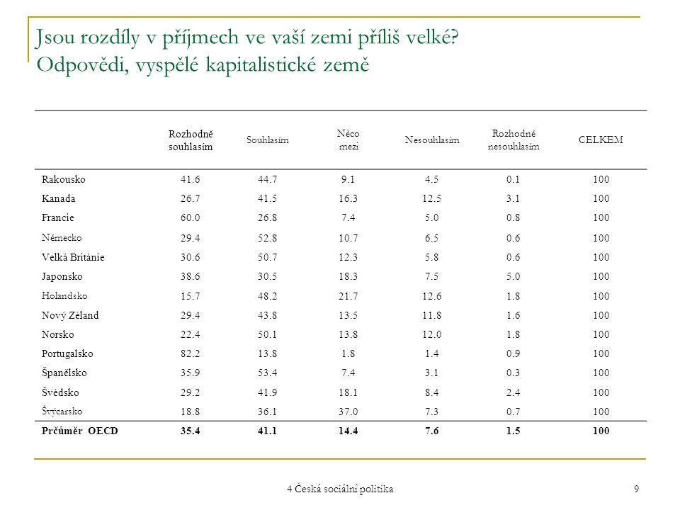 4 Česká sociální politika 9 Jsou rozdíly v příjmech ve vaší zemi příliš velké? Odpovědi, vyspělé kapitalistické země Rozhodně souhlasím Souhlasím Něco