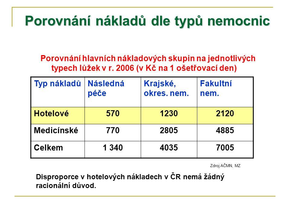 Porovnání nákladů dle typů nemocnic Porovnání hlavních nákladových skupin na jednotlivých typech lůžek v r. 2006 (v Kč na 1 ošetřovací den) Typ náklad