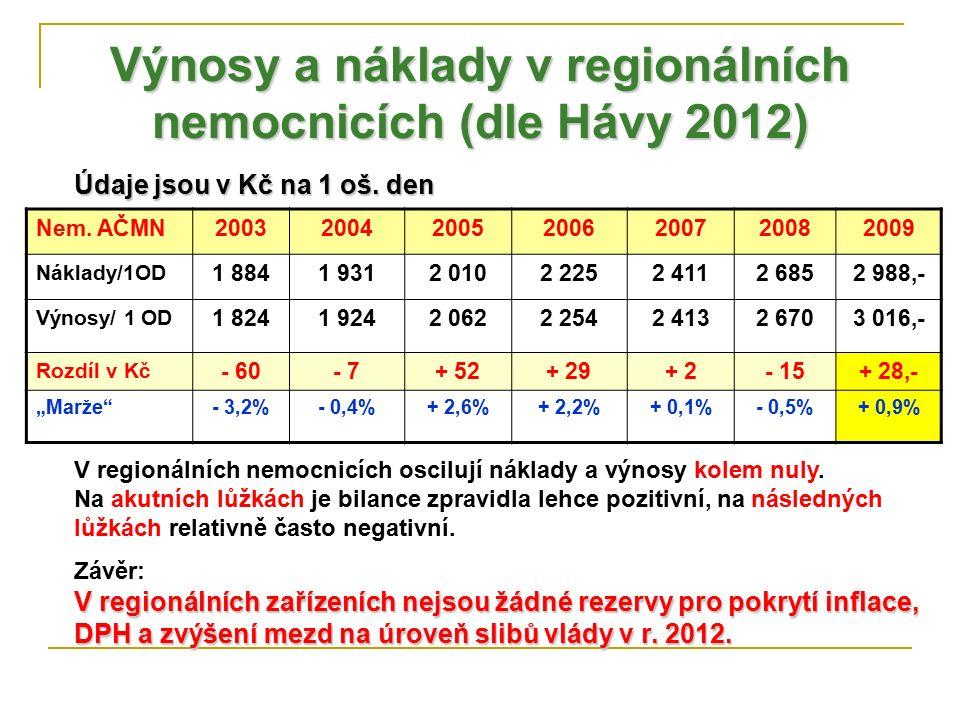 Výnosy a náklady v regionálních nemocnicích (dle Hávy 2012) Nem. AČMN2003200420052006200720082009 Náklady/1OD 1 8841 9312 0102 2252 4112 6852 988,- Vý